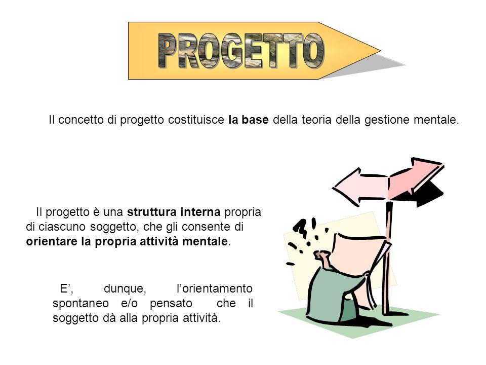 PROGETTO Il concetto di progetto costituisce la base della teoria della gestione mentale.