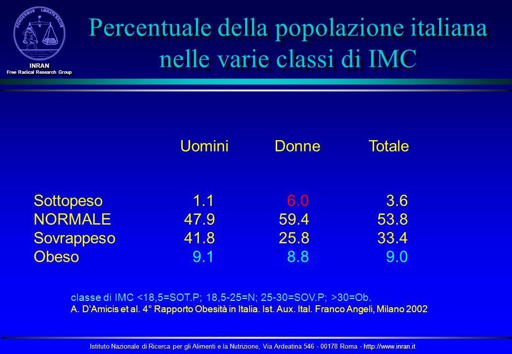 Percentuale della popolazione italiana nelle varie classi di IMC