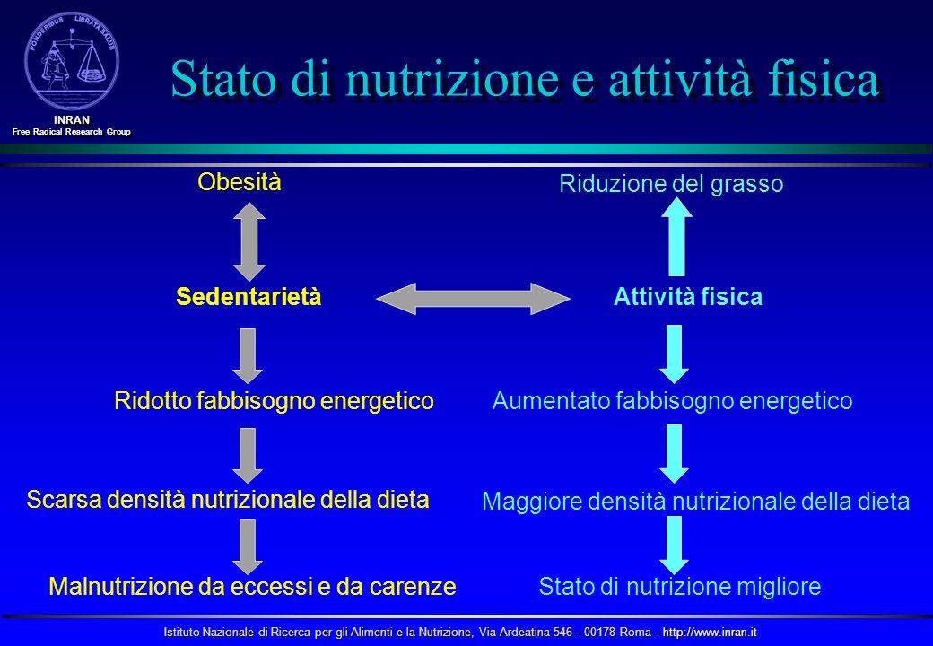 Stato di nutrizione e attività fisica