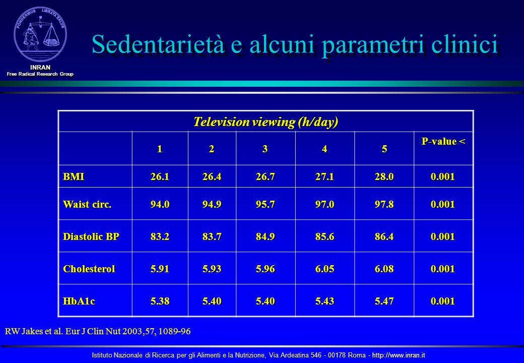Sedentarietà e alcuni parametri clinici