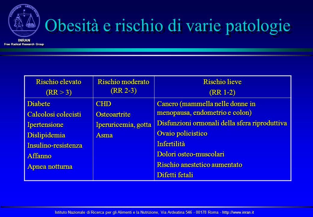 Obesità e rischio di varie patologie