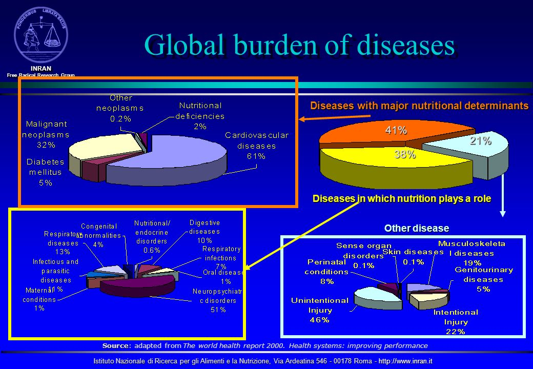 Global burden of diseases