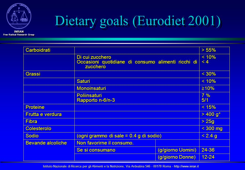 Dietary goals (Eurodiet 2001)