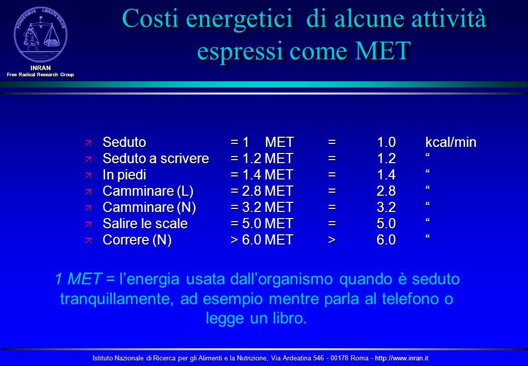 Costi energetici di alcune attività espressi come MET
