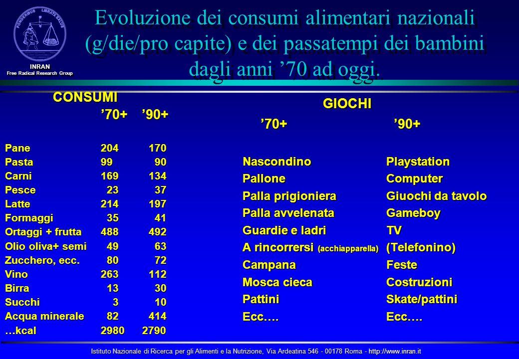 Evoluzione dei consumi alimentari nazionali (g/die/pro capite) e dei passatempi dei bambini dagli anni '70 ad oggi.