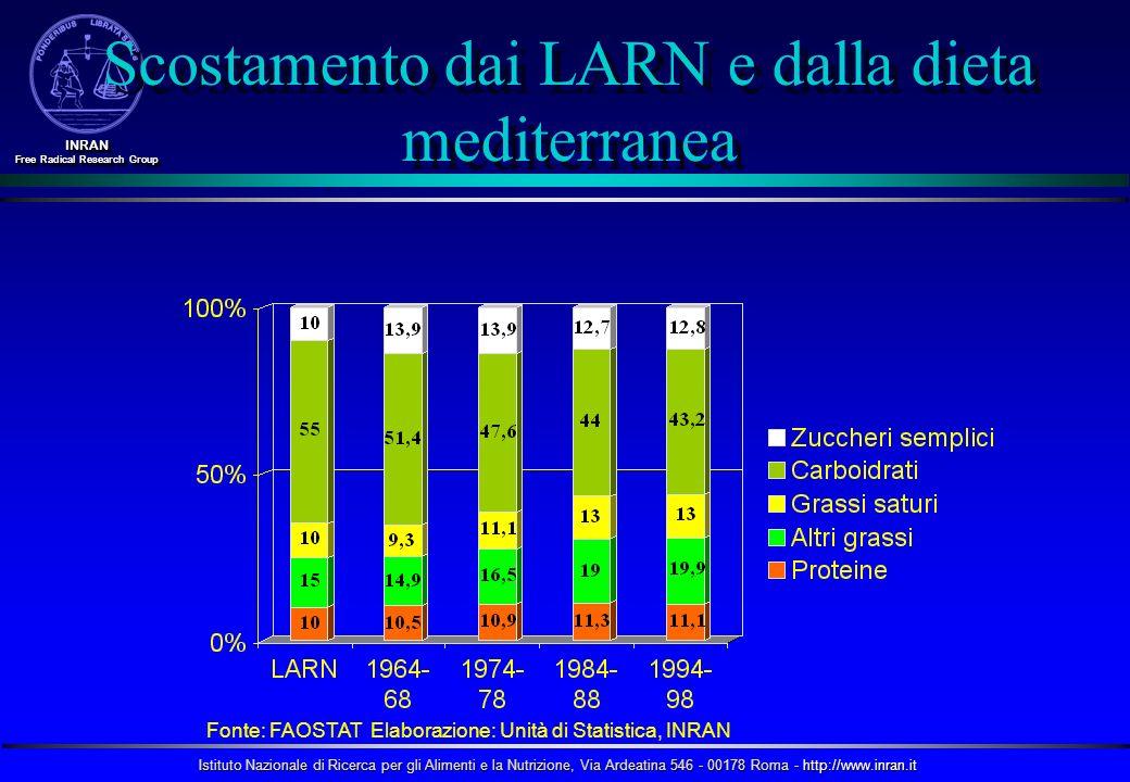 Scostamento dai LARN e dalla dieta mediterranea