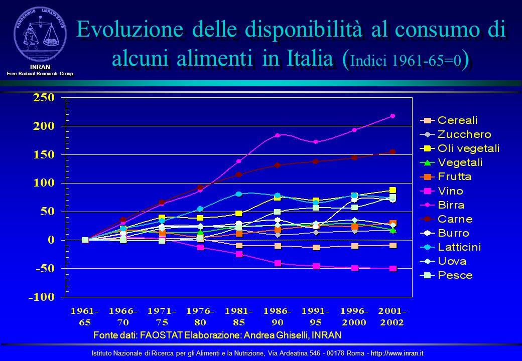 Evoluzione delle disponibilità al consumo di alcuni alimenti in Italia (Indici 1961-65=0)
