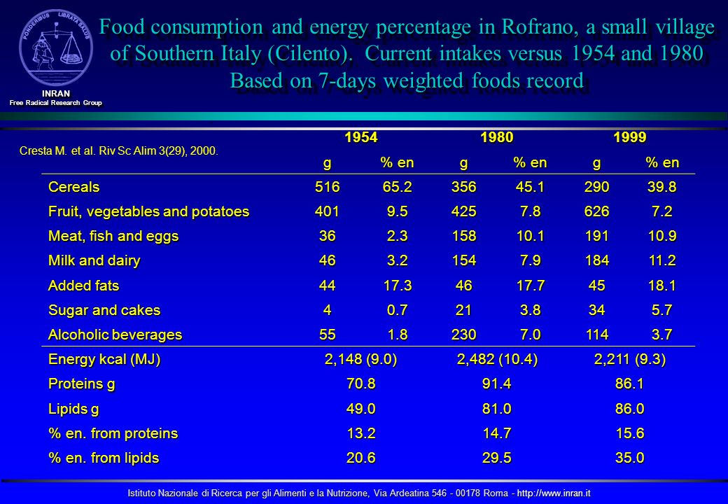 Food consumption and energy percentage in Rofrano, a small village of Southern Italy (Cilento). Current intakes versus 1954 and 1980 Based on 7-days weighted foods record