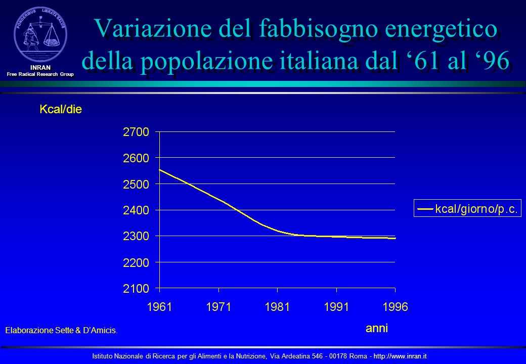 Variazione del fabbisogno energetico della popolazione italiana dal '61 al '96