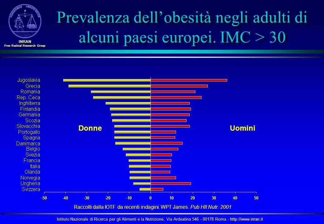 Prevalenza dell'obesità negli adulti di alcuni paesi europei