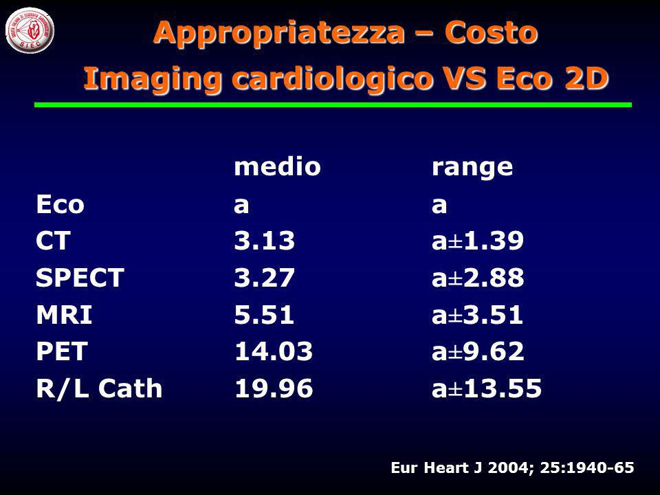 Appropriatezza – Costo Imaging cardiologico VS Eco 2D