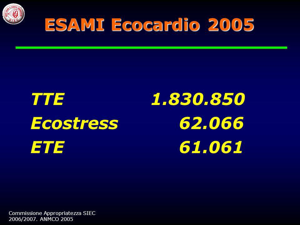 ESAMI Ecocardio 2005 TTE 1.830.850 Ecostress 62.066 ETE 61.061