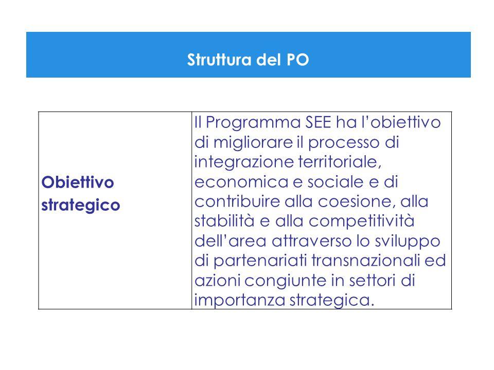 Struttura del PO Obiettivo strategico.
