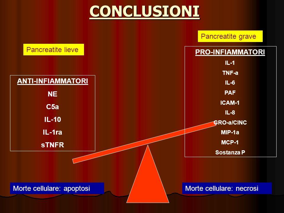 CONCLUSIONI Pancreatite grave Pancreatite lieve PRO-INFIAMMATORI