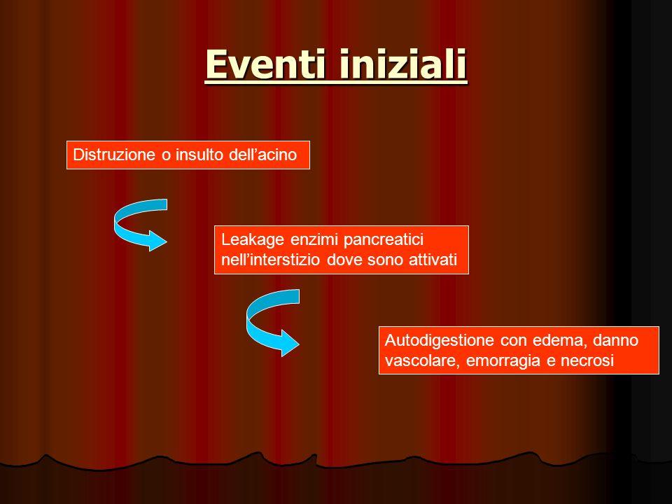 Eventi iniziali Distruzione o insulto dell'acino