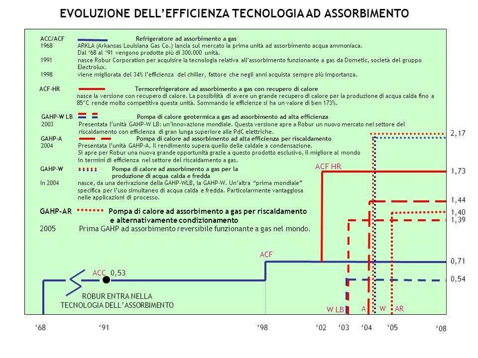 TECNOLOGIA DELL'ASSORBIMENTO