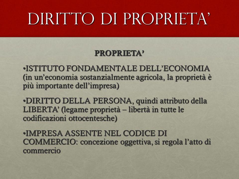 DIRITTO DI Proprieta' PROPRIETA'