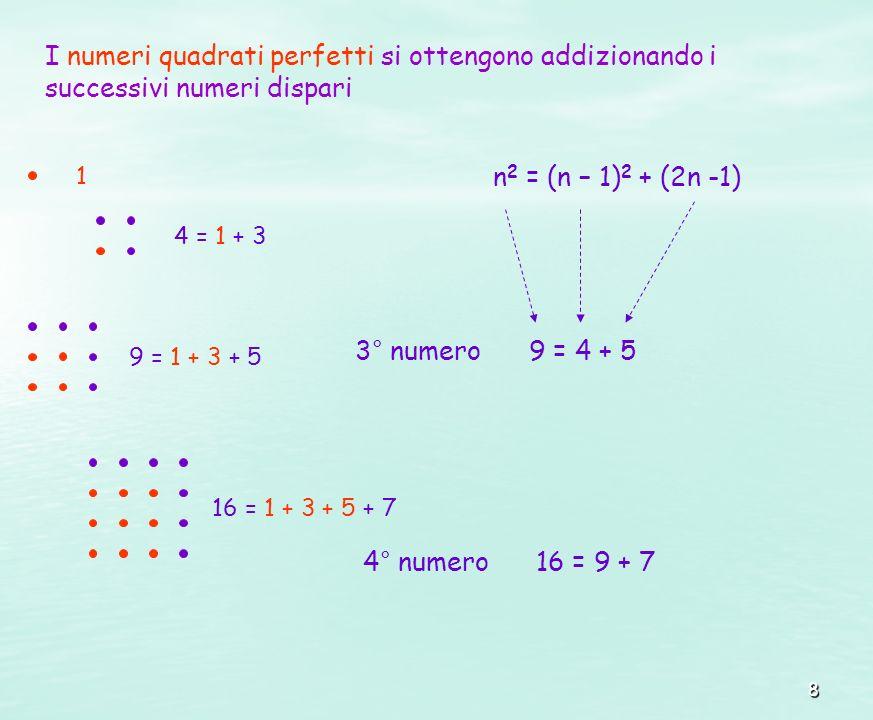 I numeri quadrati perfetti si ottengono addizionando i successivi numeri dispari