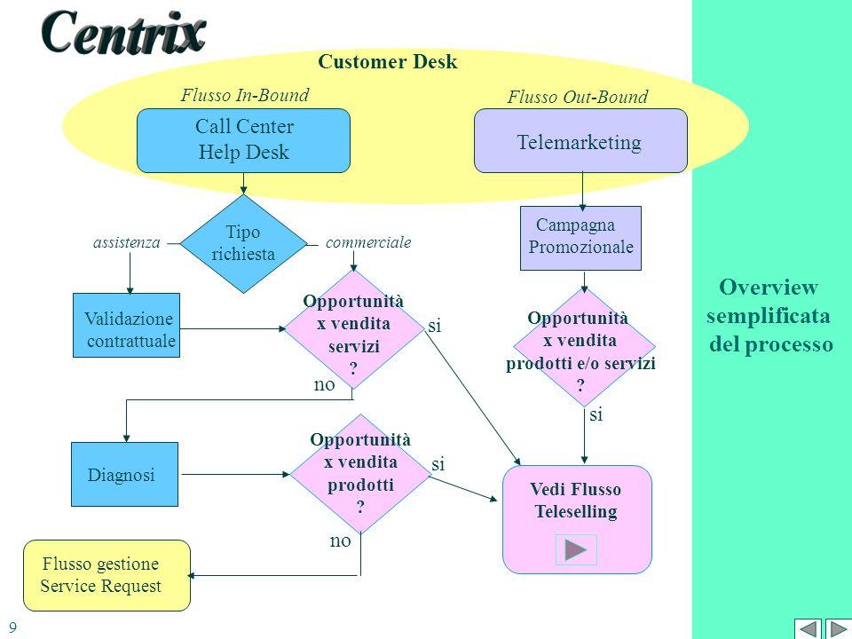 Overview semplificata del processo