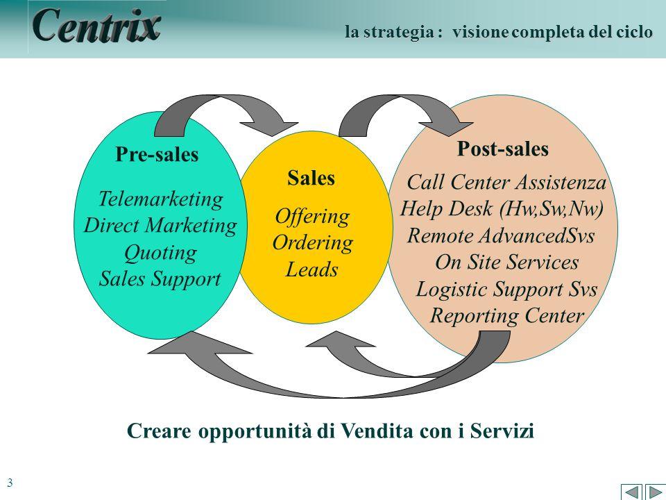 Post-sales Pre-sales Sales Creare opportunità di Vendita con i Servizi