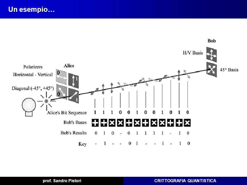 Un esempio… prof. Sandro Pistori