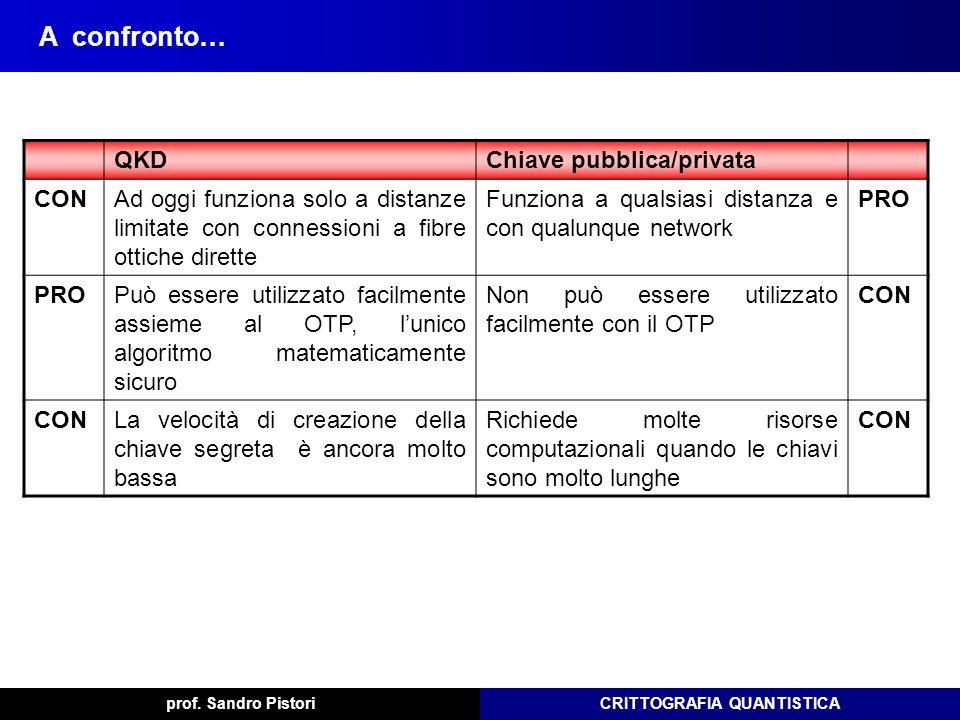A confronto… QKD Chiave pubblica/privata CON