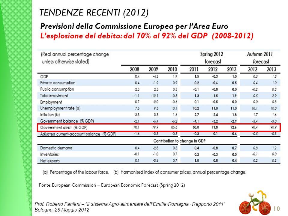 TENDENZE RECENTI (2012) Previsioni della Commissione Europea per l'Area Euro. L'esplosione del debito: dal 70% al 92% del GDP (2008-2012)