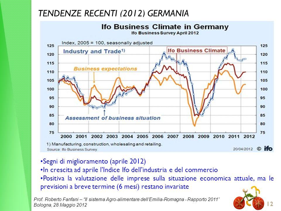 TENDENZE RECENTI (2012) GERMANIA