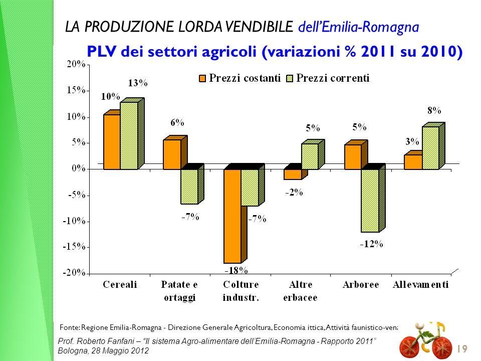 PLV dei settori agricoli (variazioni % 2011 su 2010)