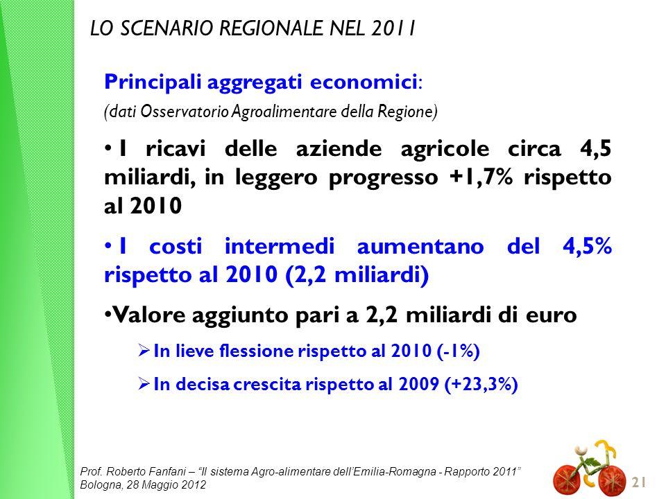I costi intermedi aumentano del 4,5% rispetto al 2010 (2,2 miliardi)