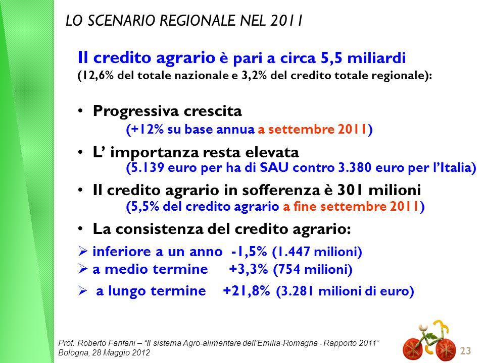 (+12% su base annua a settembre 2011)