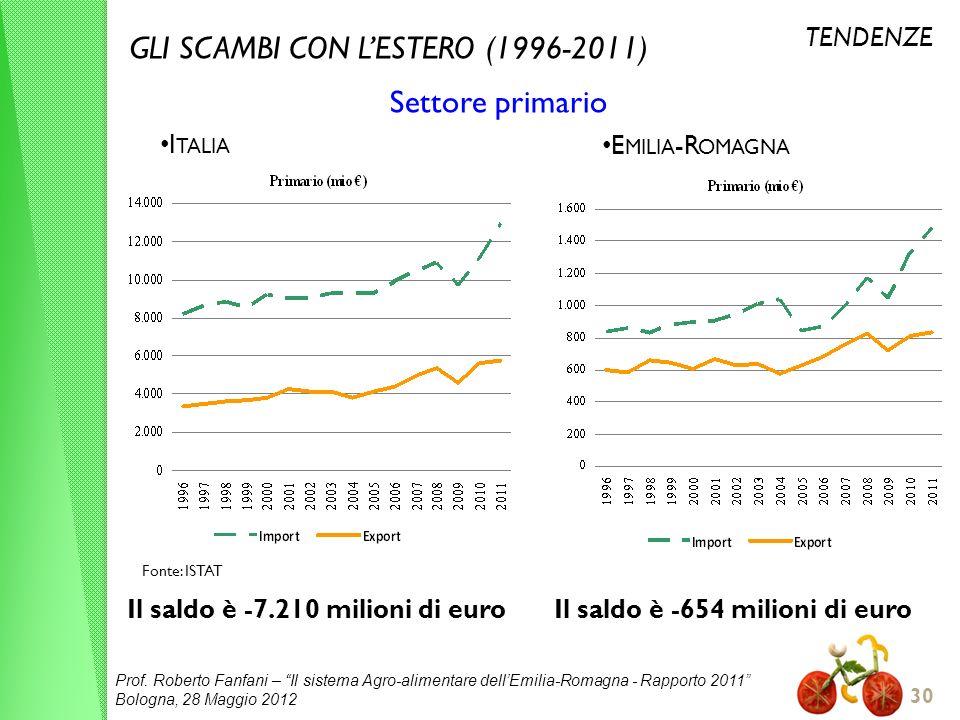 GLI SCAMBI CON L'ESTERO (1996-2011) Settore primario