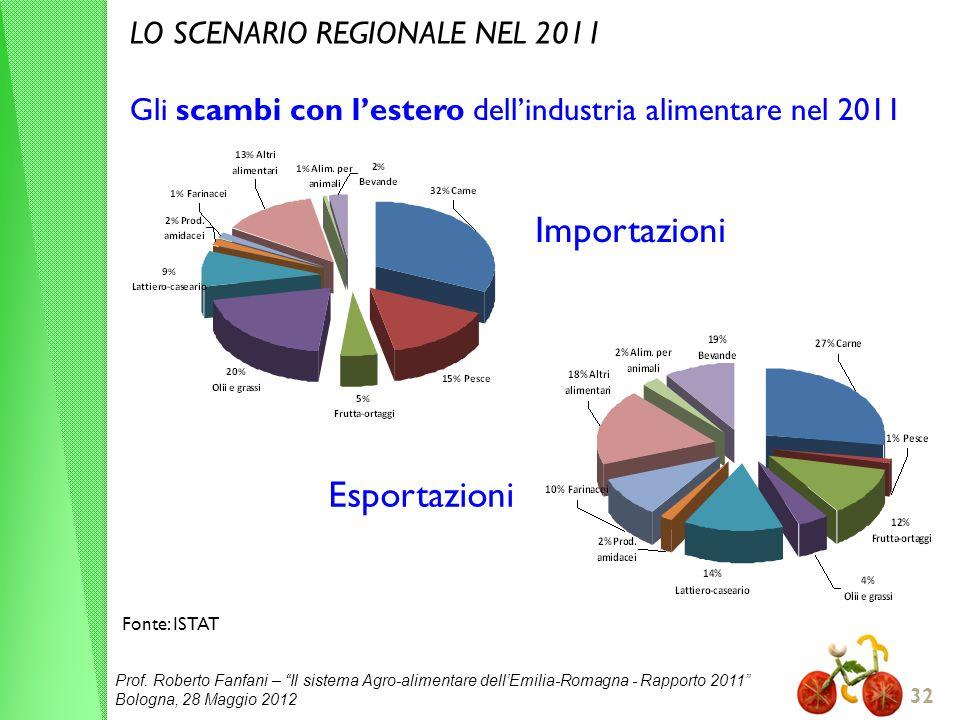 Importazioni Esportazioni LO SCENARIO REGIONALE NEL 2011