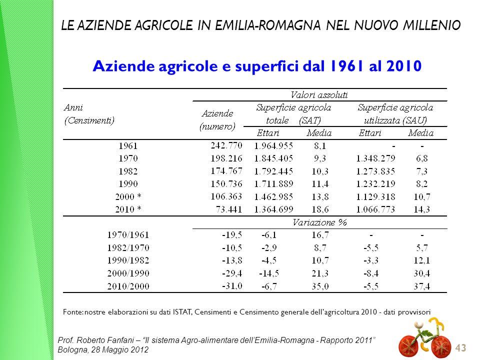Aziende agricole e superfici dal 1961 al 2010