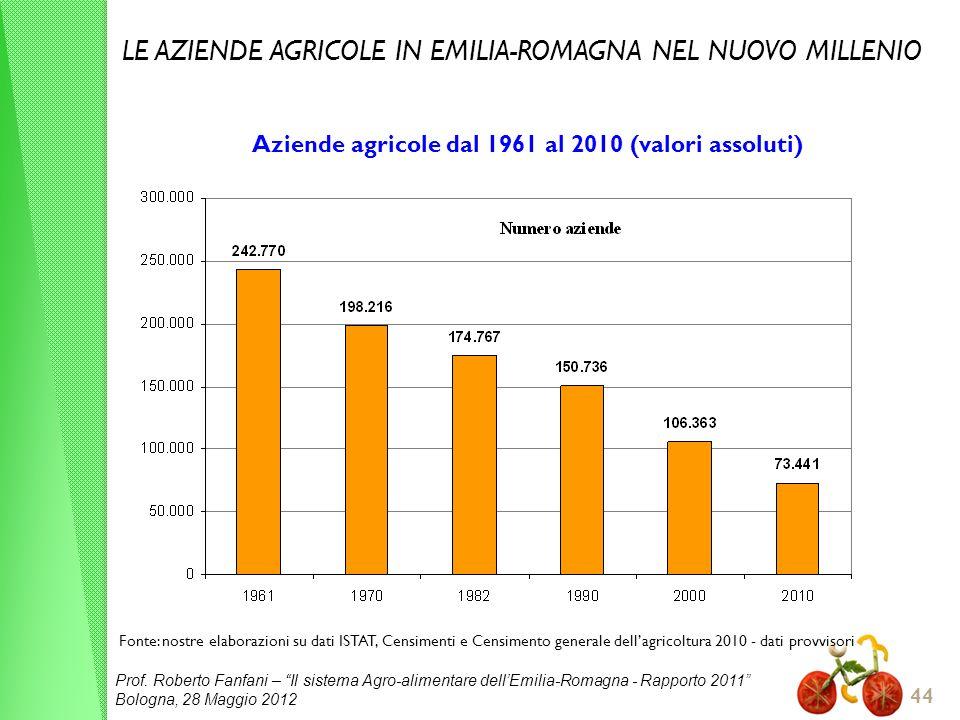 Aziende agricole dal 1961 al 2010 (valori assoluti)