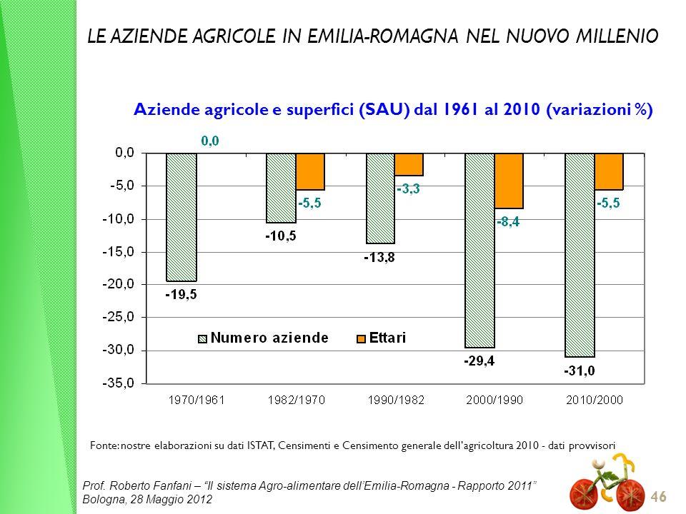 Aziende agricole e superfici (SAU) dal 1961 al 2010 (variazioni %)