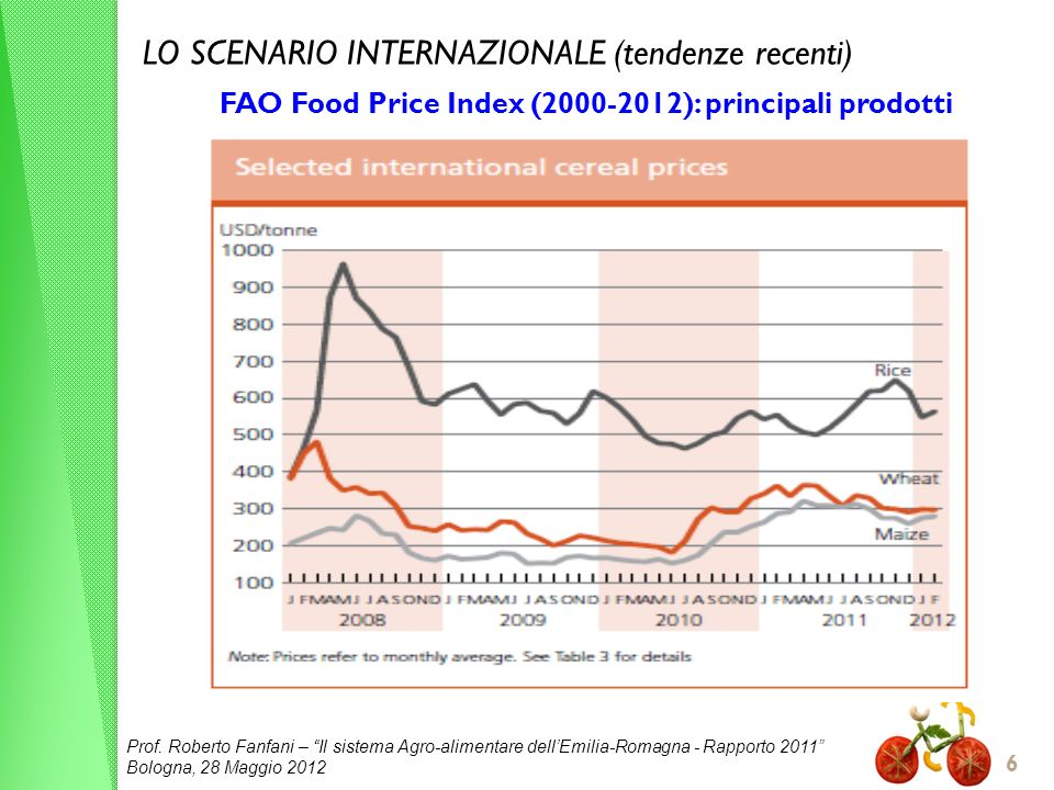 FAO Food Price Index (2000-2012): principali prodotti