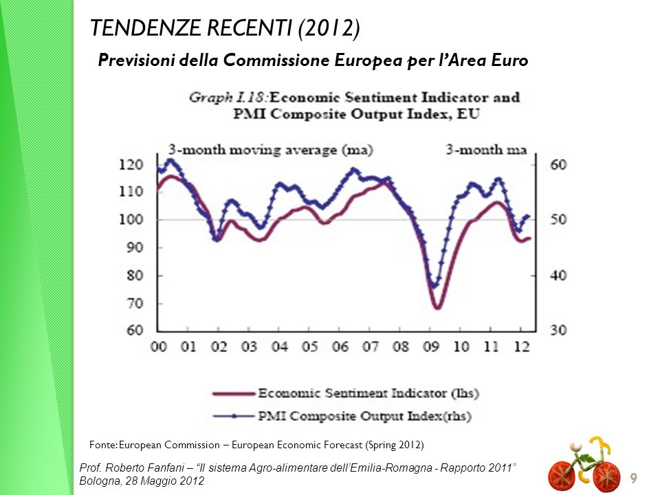 TENDENZE RECENTI (2012) Previsioni della Commissione Europea per l'Area Euro. Fonte: European Commission – European Economic Forecast (Spring 2012)