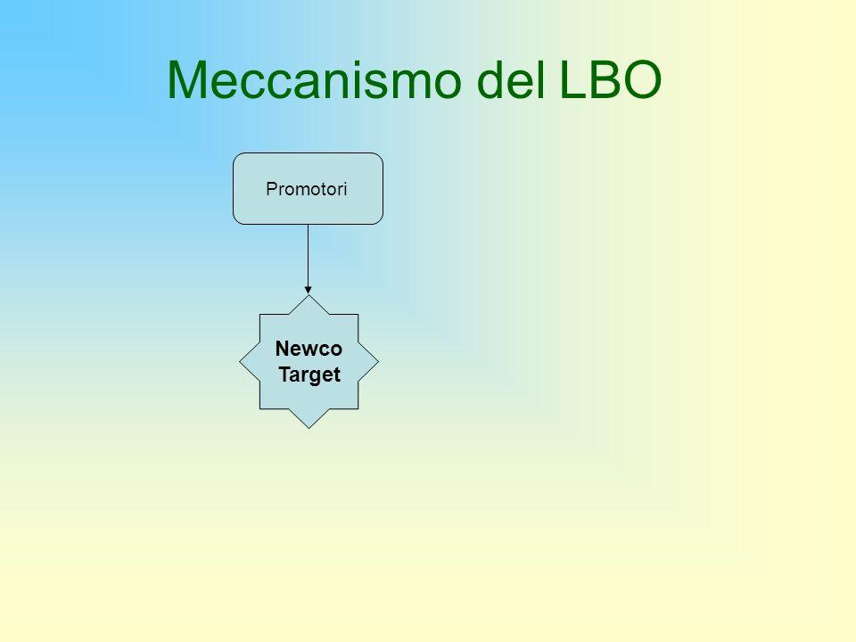 Meccanismo del LBO Newco Target Promotori