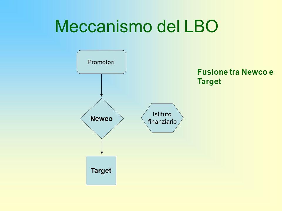 Meccanismo del LBO Fusione tra Newco e Target Newco Target Promotori