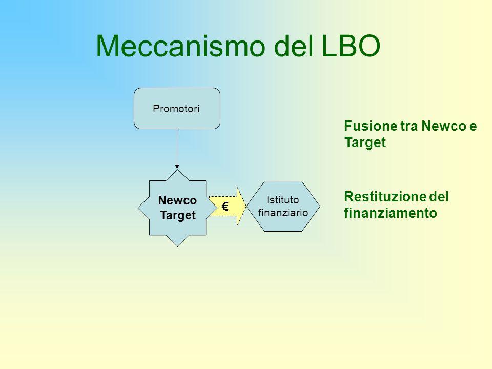 Meccanismo del LBO Fusione tra Newco e Target