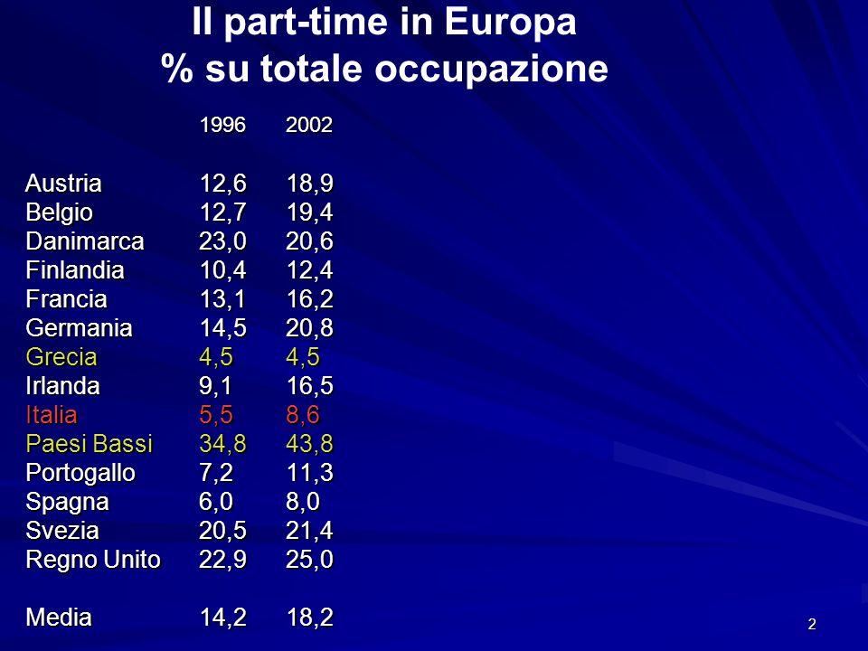 II part-time in Europa % su totale occupazione