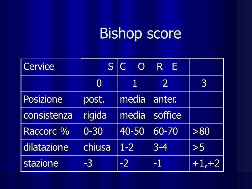 Bishop score Cervice S C O R E 1 2 3 Posizione post. media anter.