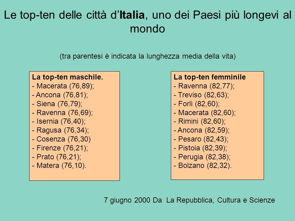 Le top-ten delle città d'Italia, uno dei Paesi più longevi al mondo