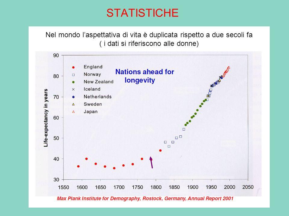 STATISTICHE Nel mondo l'aspettativa di vita è duplicata rispetto a due secoli fa.
