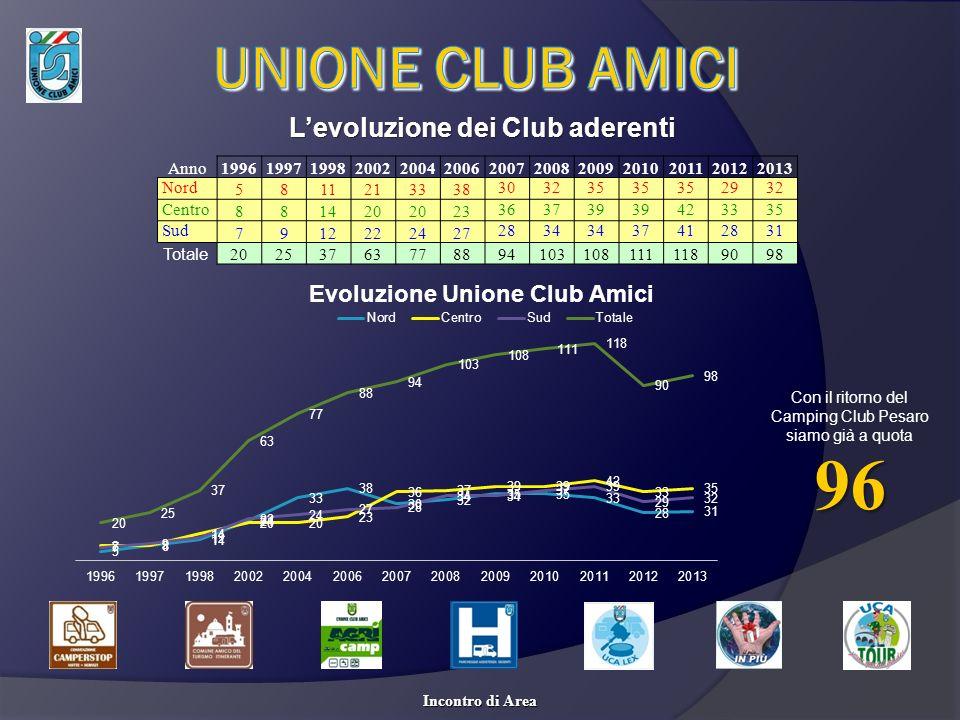 L'evoluzione dei Club aderenti
