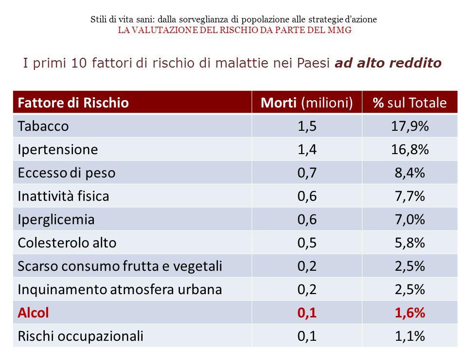 I primi 10 fattori di rischio di malattie nei Paesi ad alto reddito