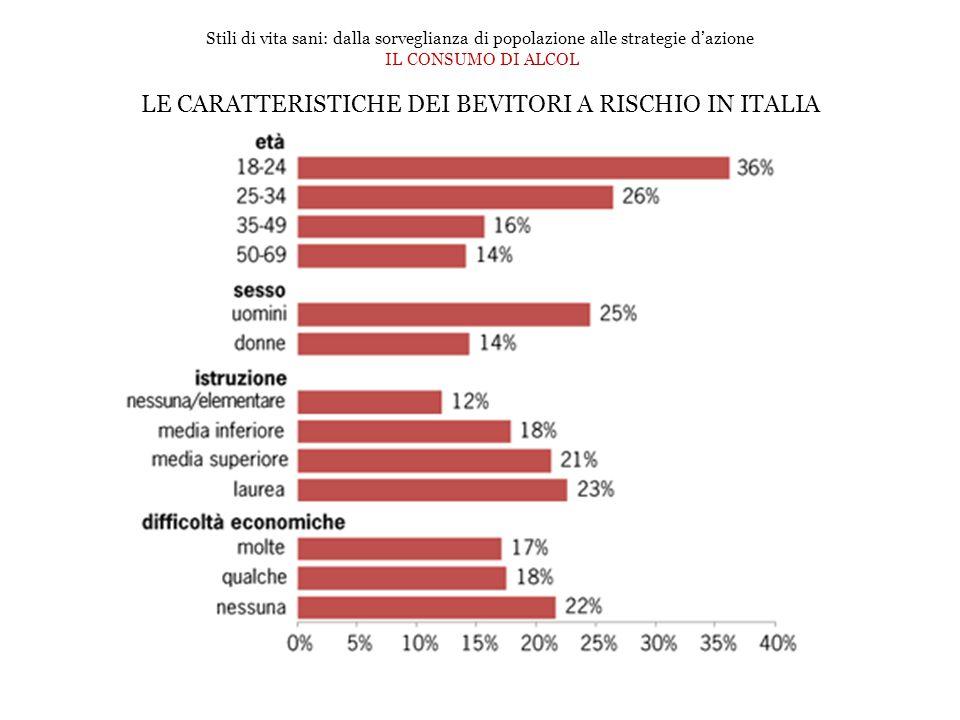 Stili di vita sani: dalla sorveglianza di popolazione alle strategie d'azione IL CONSUMO DI ALCOL LE CARATTERISTICHE DEI BEVITORI A RISCHIO IN ITALIA