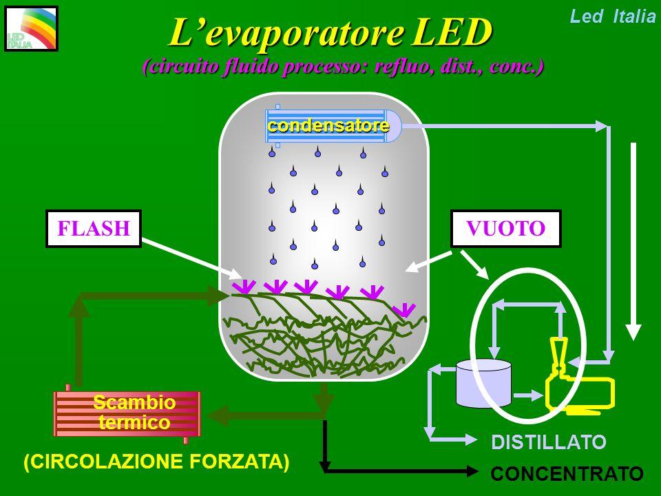 L'evaporatore LED (circuito fluido processo: refluo, dist., conc.)