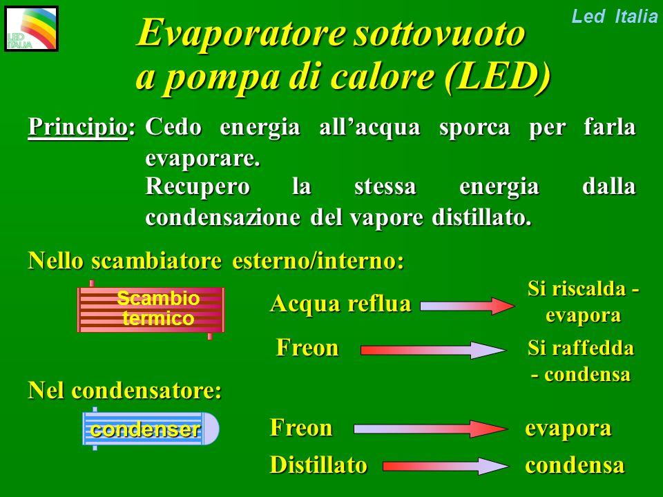 Evaporatore sottovuoto a pompa di calore (LED)